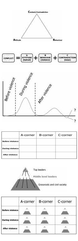 konfliktanalyse